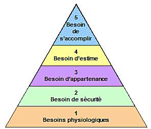 pyramide_Maslov